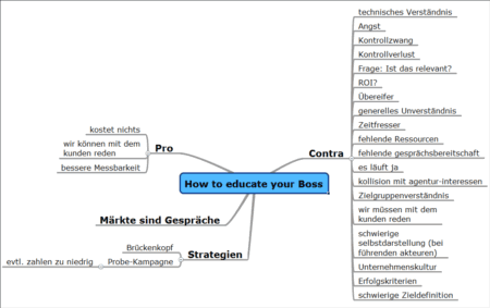 [Mindmap] How to educate your boss