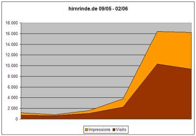 Statistik September 05 - Februar 2006