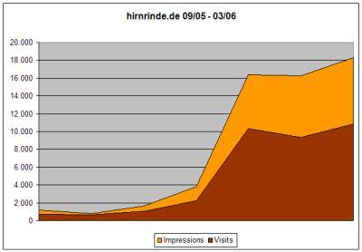 Statistik September 05 - März 2006