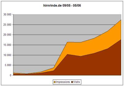 Statistik September 05 - Mai 2006
