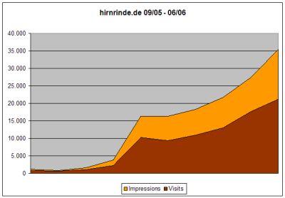 Statistik September 05 - Juni 2006