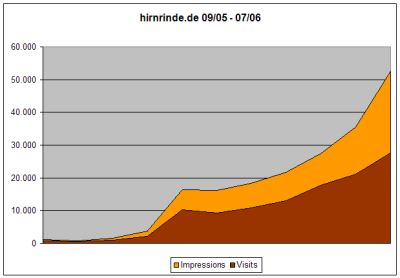 Statistik September 05 - Juli 2006