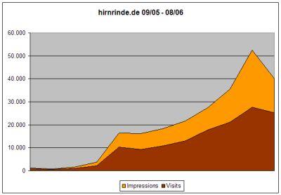 Statistik September 05 - August 2006