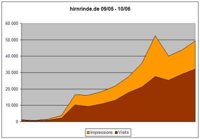 Statistik September 05 - Oktober 2006
