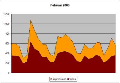 Statistik Februar 2006
