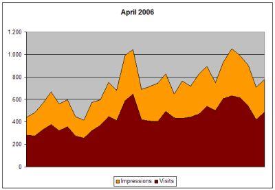 Statistik April 2006