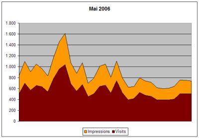 Statistik Mai 2006