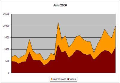 Statistik Juni 2006
