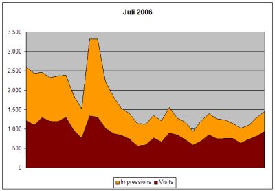 Statistik Juli 2006