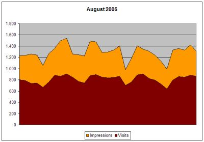 Statistik August 2006
