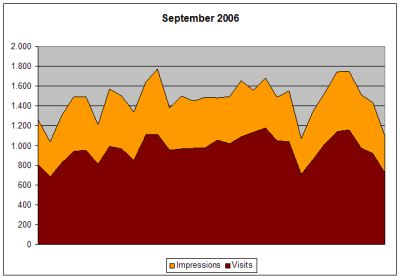 Statistik September 2006