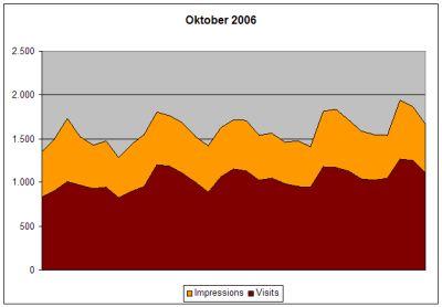 Statistik Oktober 2006